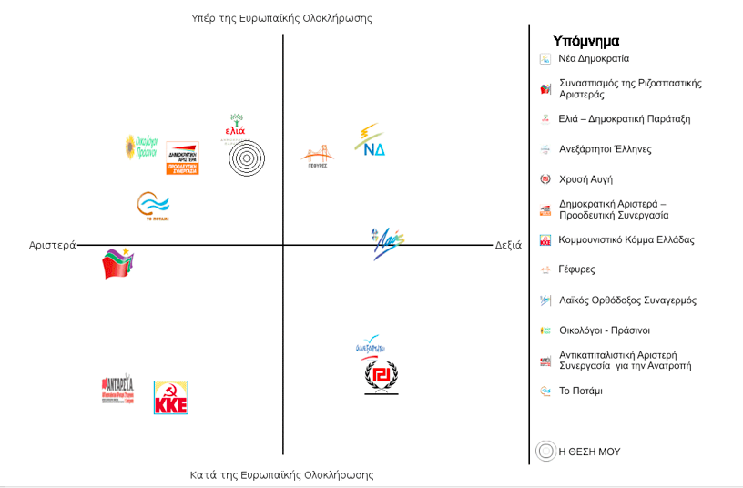 Example of diagram used by the Greek VAA www.votematch.gr which is used for the elections for the European Parliament. Left/Right is the horizontal axis and Pro-Europeanism/Euroscepticism is the vertical axis. The logos of the political parties indicate their ideological position and the center of the concentric circles indicate the position of the user.