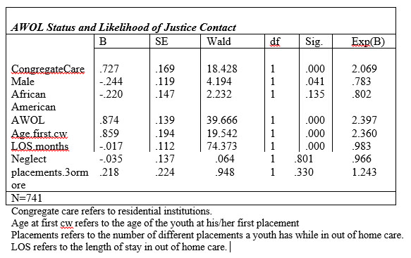 AWOL Status and Likelihood of Justice Contact