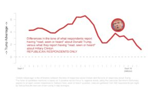 figure_cand_tone_daily_trump_sept29-1