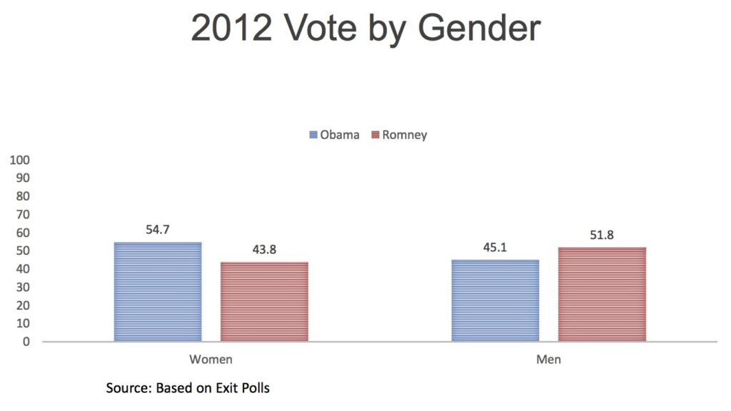 2012 vote by gender based on exit polls.