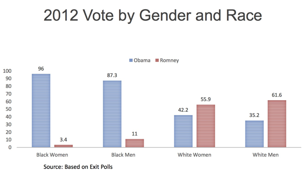 2012 vote by gender and race based on exit polls