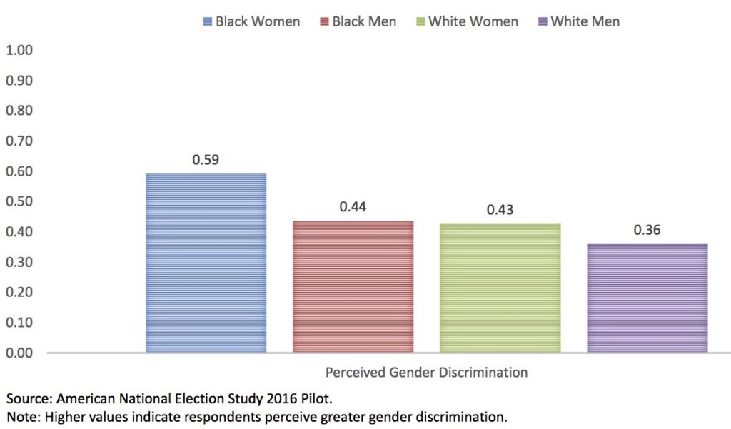 Gender Gap in Perceived Discrimination Based on Gender.