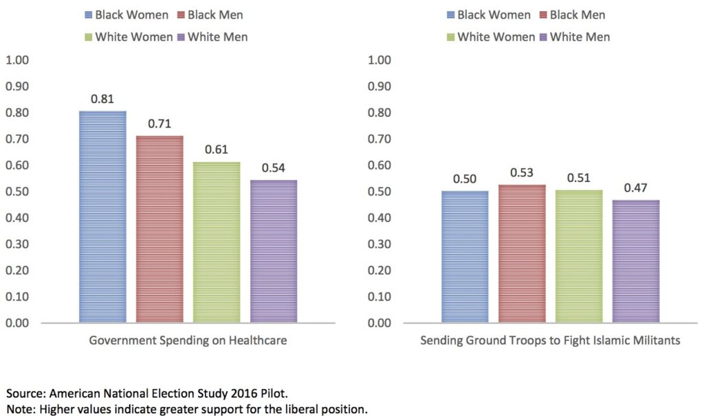 2016 Gender Gap in Spending on Healthcare and Defense.