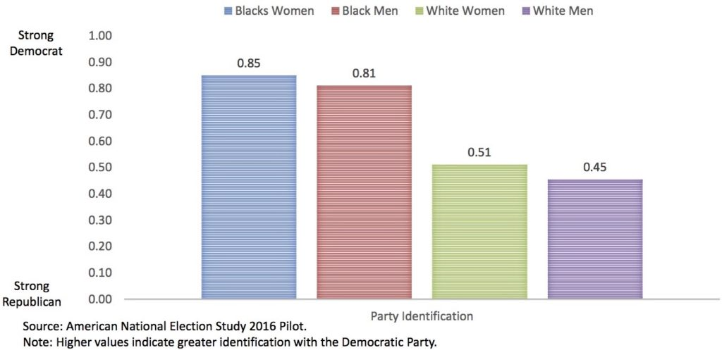 2016 Gender Gap in Party Identification.