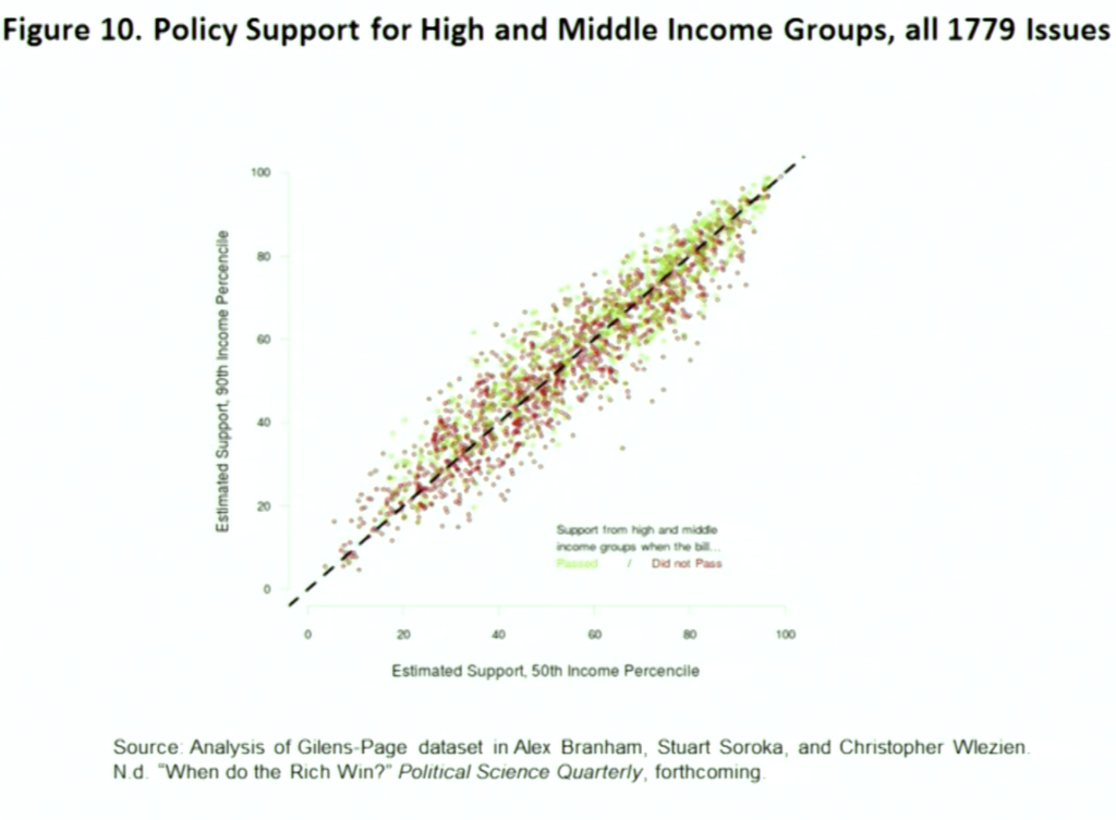 Policy Support for High and Middle Income Groups