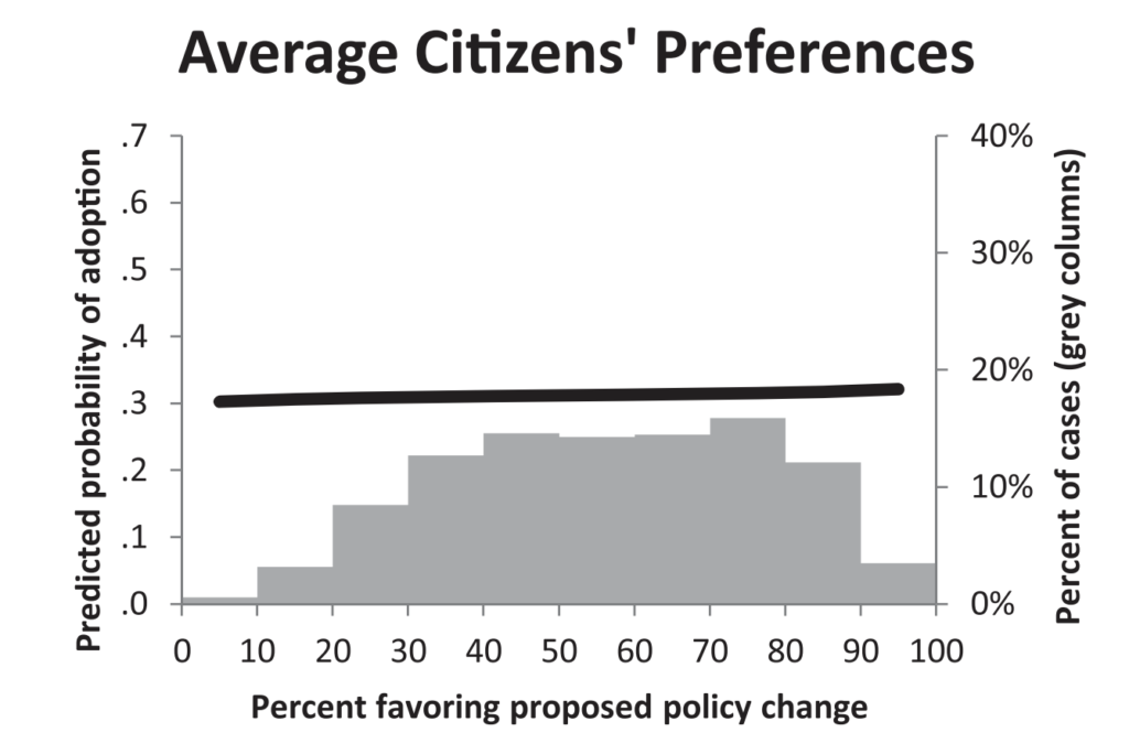 Predicted probability of policy adoption (dark lines, left axes) by policy disposition; the distribution of preferences (gray columns, right axes)