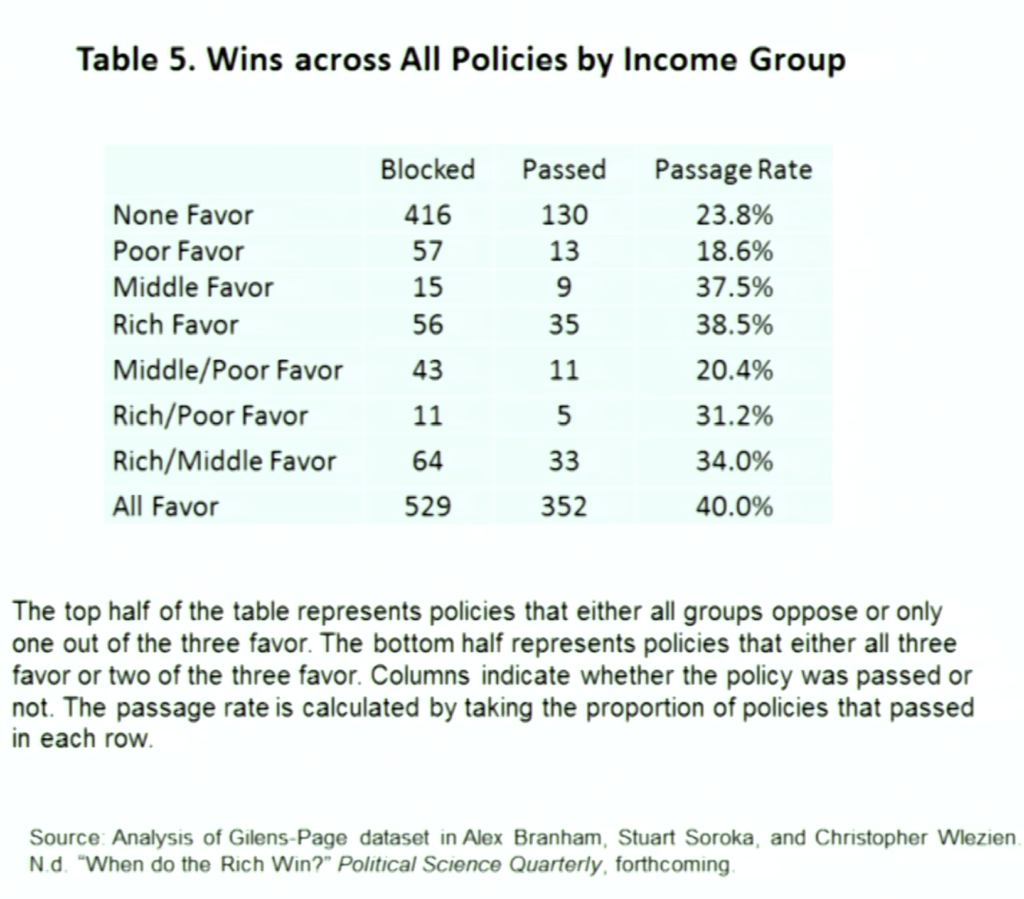 passage-rates-by-income-group-favor