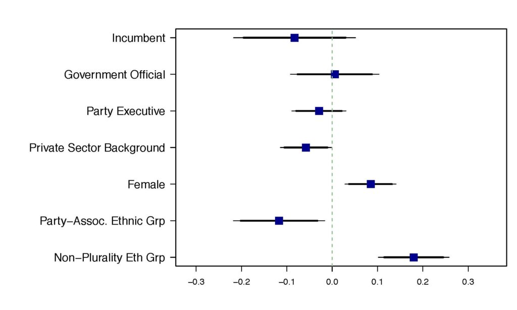 This figure shows the effects on the characteristics of the selected nominee (whether that was the incumbent, someone who was a government official, etc.)