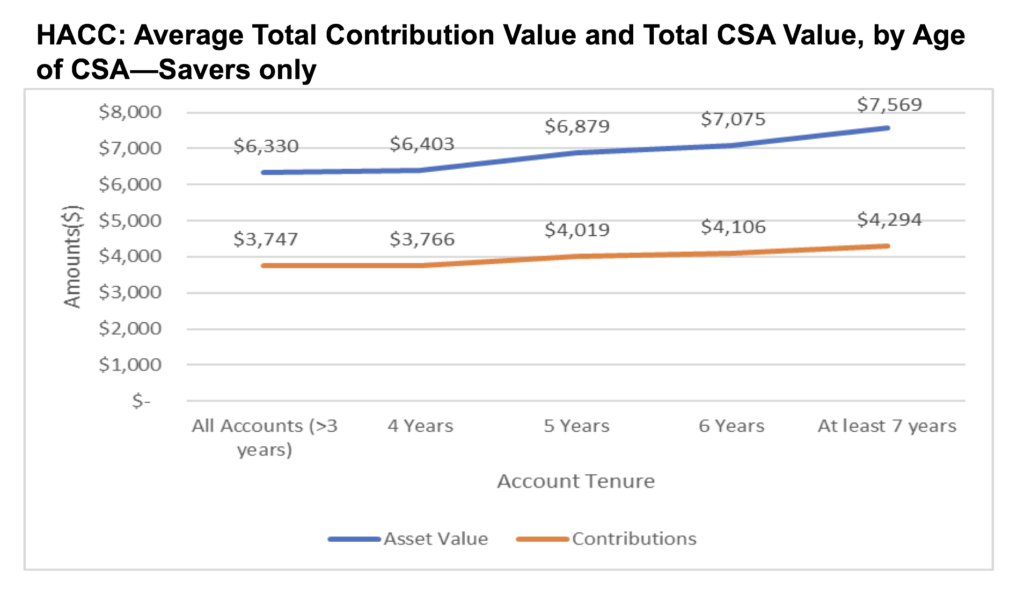 The graphic above shows contribution value and total CSA value for the Harold Alfond College Challenge (HACC).