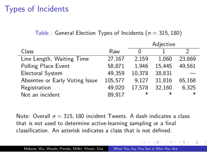 Table showing types of elections incidents