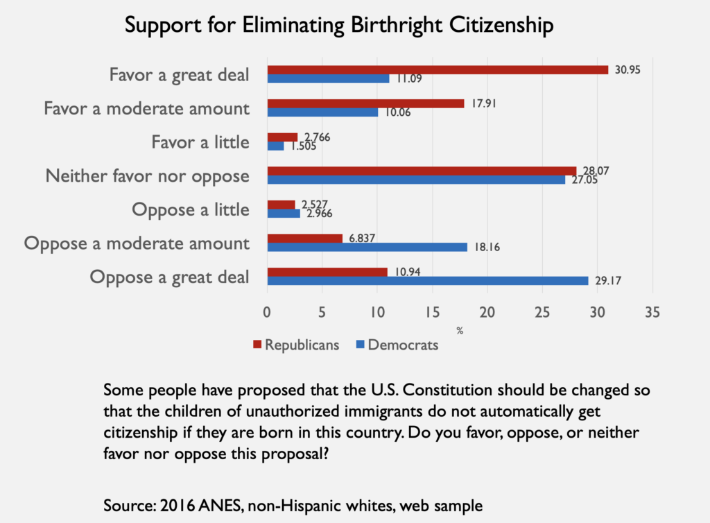 Graphic showing support for Eliminating birthright citizenship in the United States