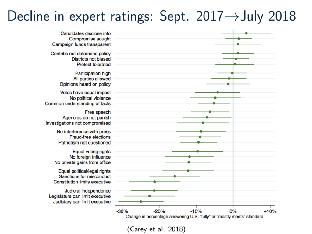 Graphic showing decline in expert ratings of democracy in the United States.