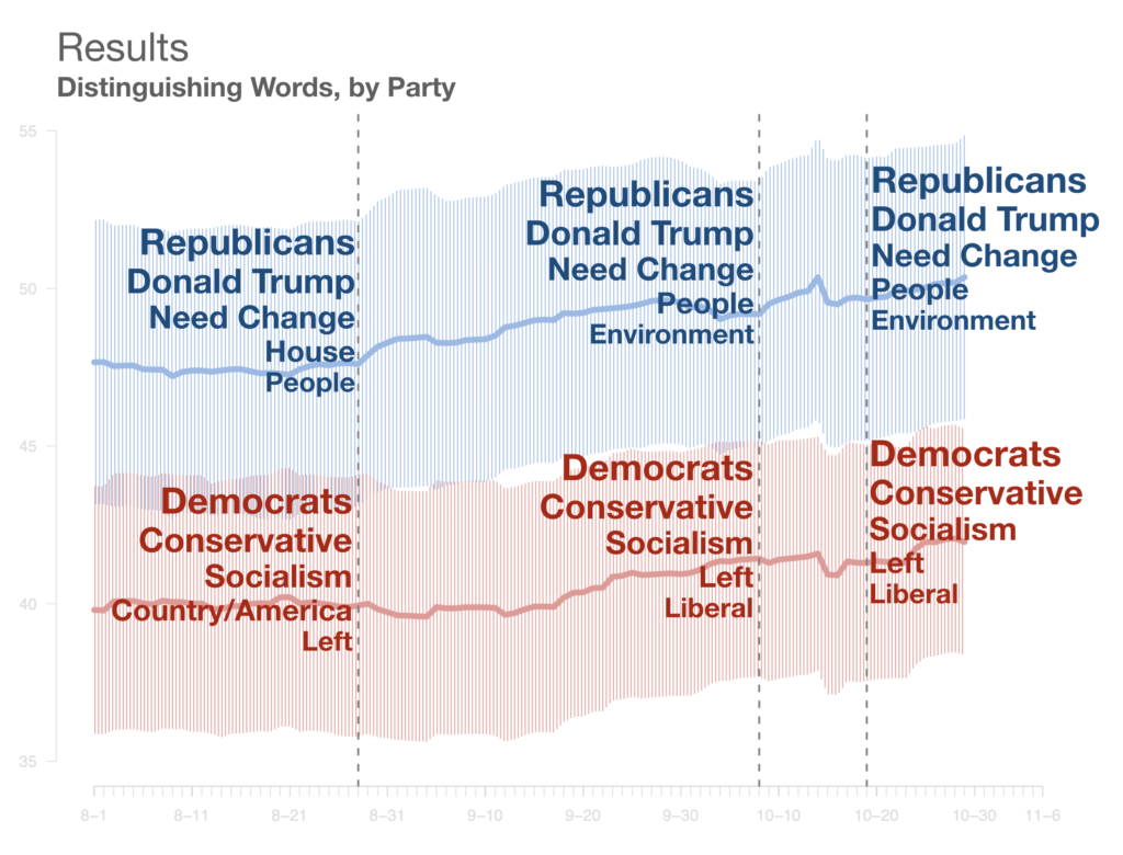 Survey results showing the words that distinguish respondents of each political party.