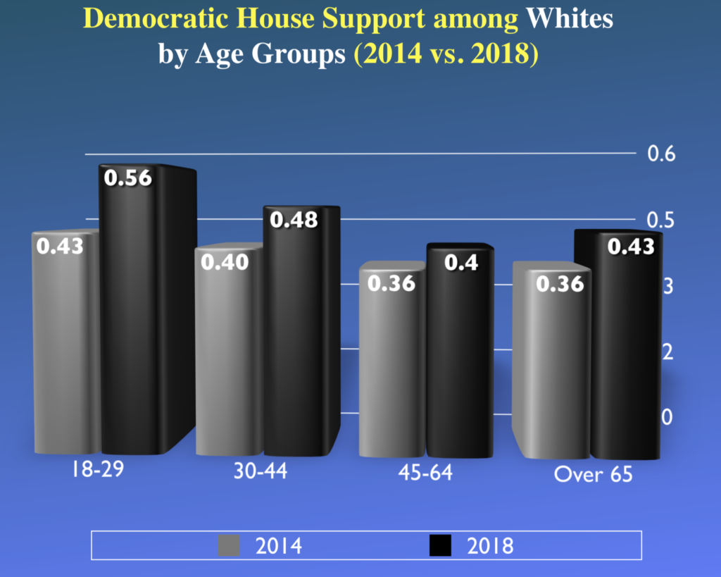 Democratic House support by age of voter