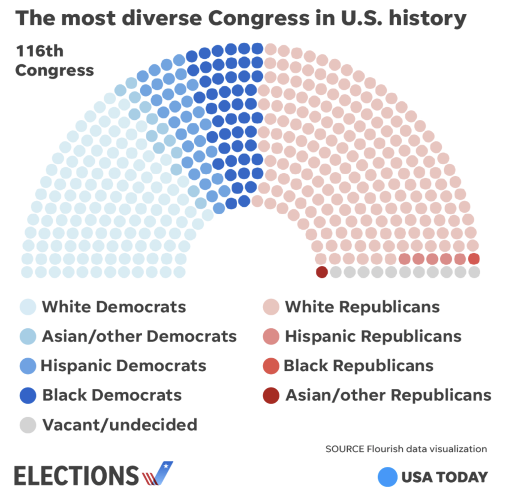 The most diverse Congress in US history