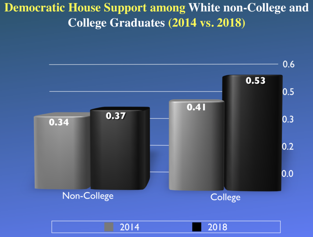 Democratic House support by education of voter