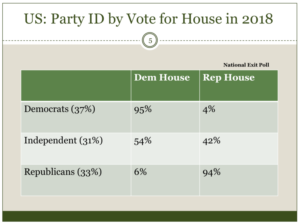 US party ID by Vote for House in 2018