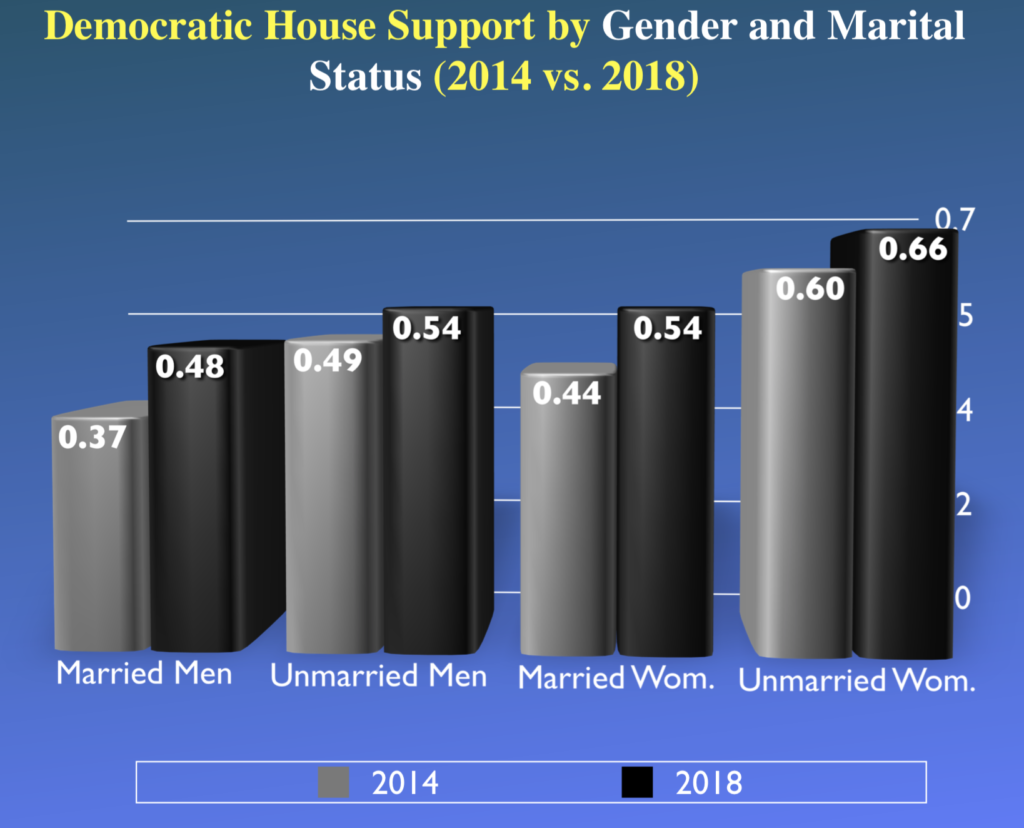 Votes by gender and marital status