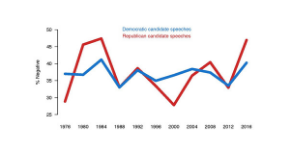 Negativity in Debate Speeches, By Political Party, 1976-2016