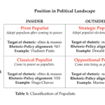 Classification of populists