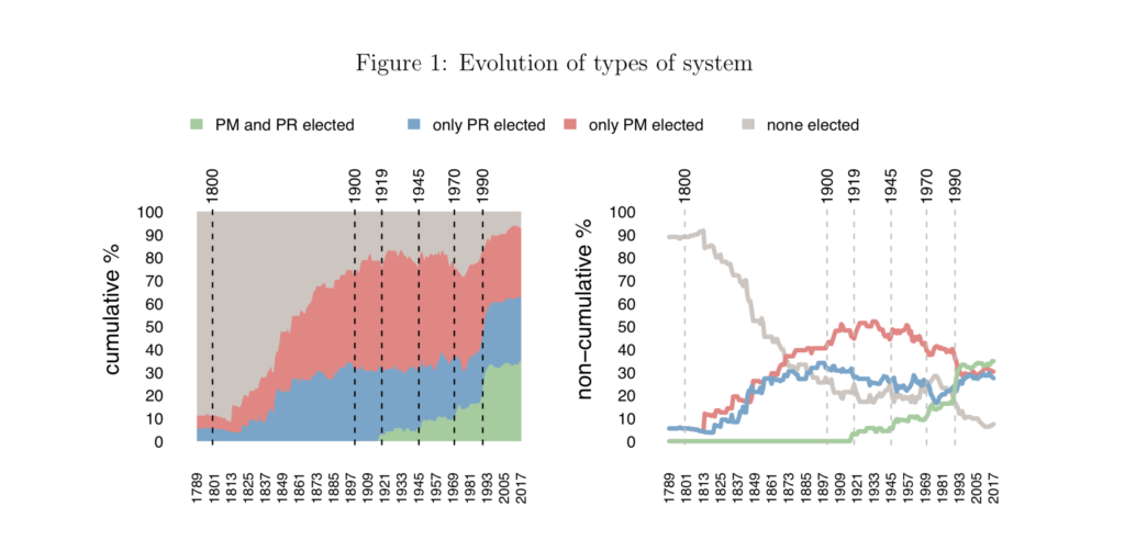 Evolution of types of system
