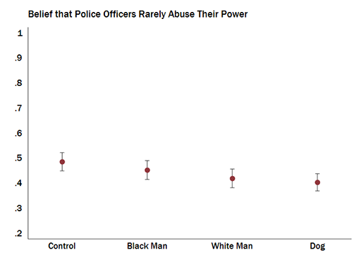 Belief that police rarely abuse power