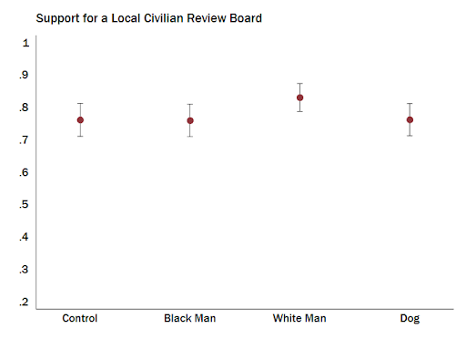 Support for local civilian review board