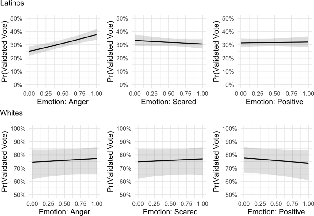 voting rates by race and emotion