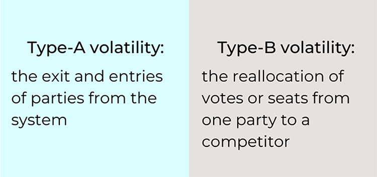 Type-A is volatility measures the exit and entries of parties from the system. Type-B volatility measures the reallocation of votes or seats from one party to a competitor.