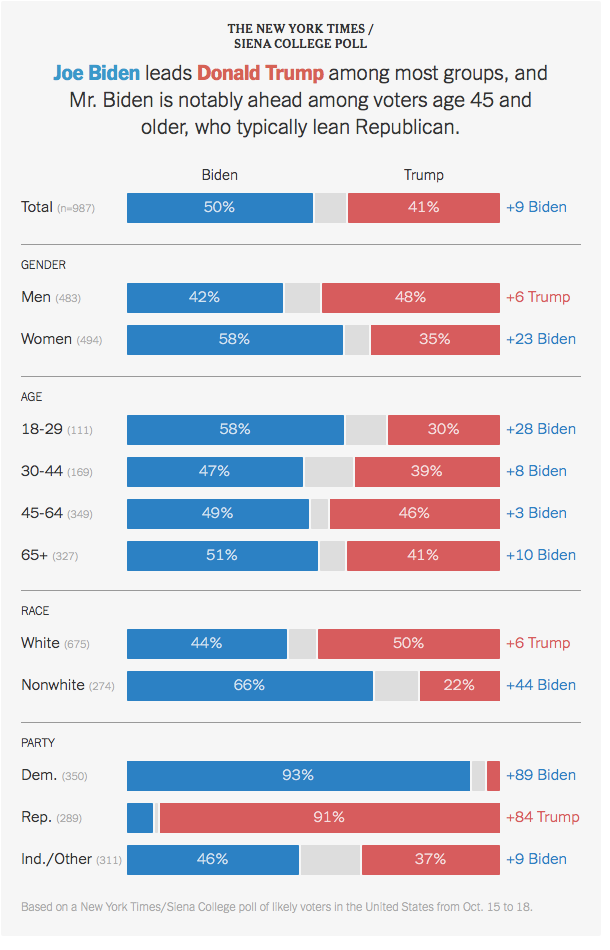 Graphic showing results of a New York Times/Sienna College poll