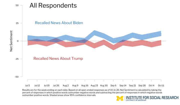 Sentiment of Recalled News about the Candidates