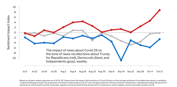 The Impact of COVID-19 on the Sentiment of Recalled News about Trump